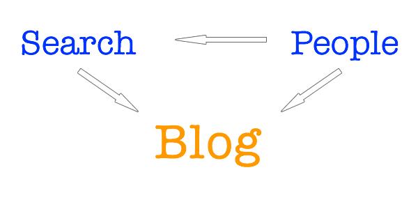 Escribe tu blog para las personas, los buscadores ya lo encontrarán