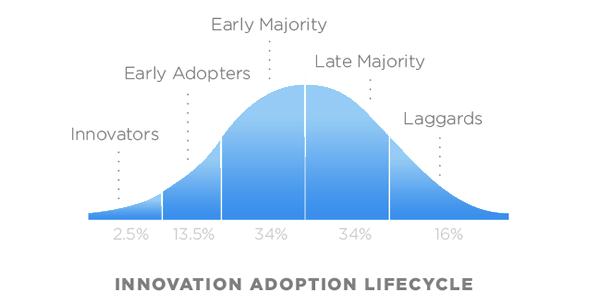 La relación que existe entre innovación y tendencia