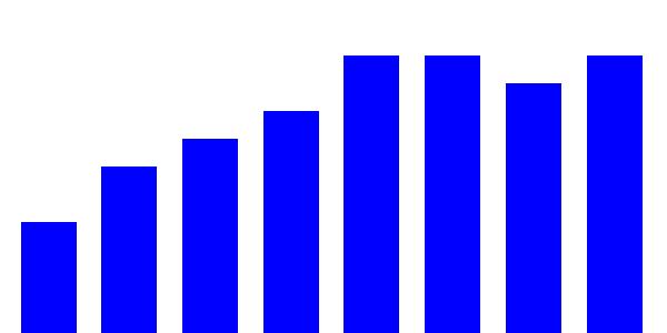 Cosas que hacer si el crecimiento de tu blog se estanca